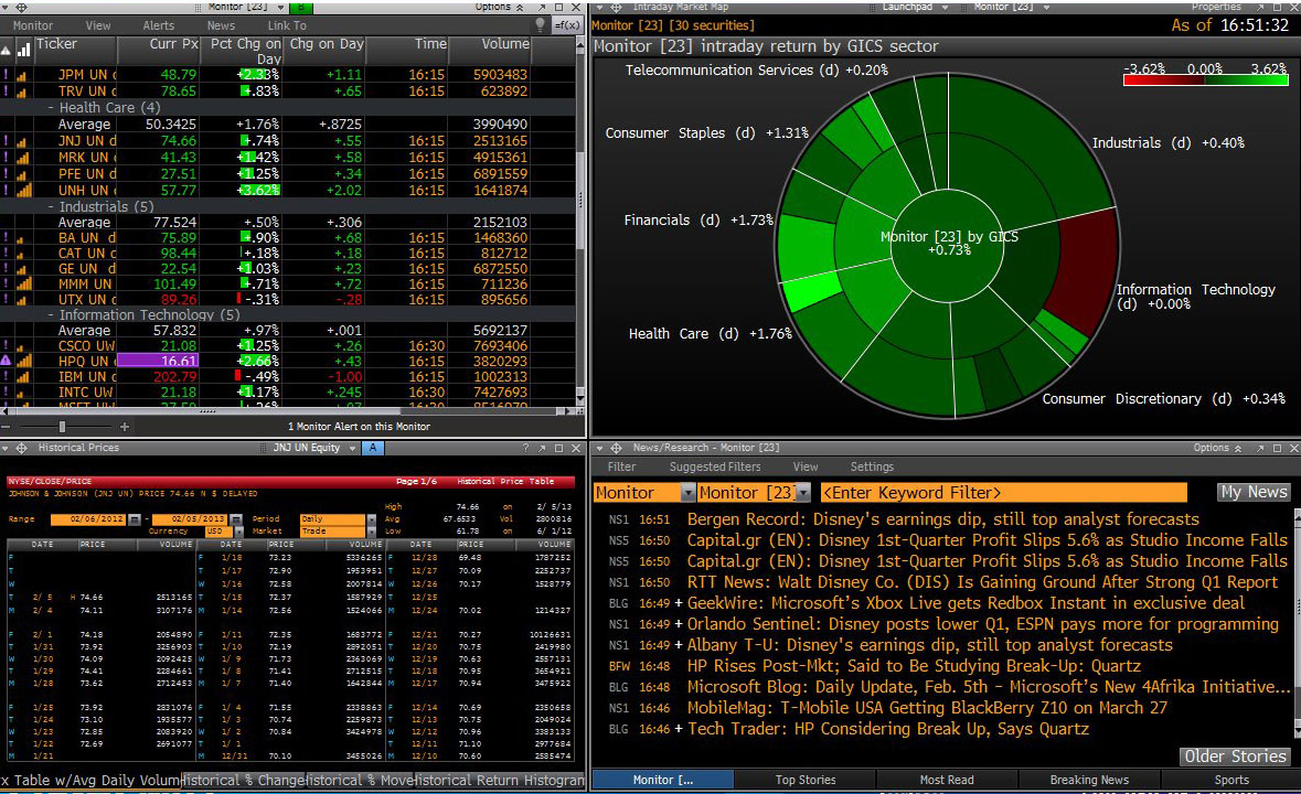 Its not Rocket Science. BLOOMBERG Launchpad Part One: Basics.