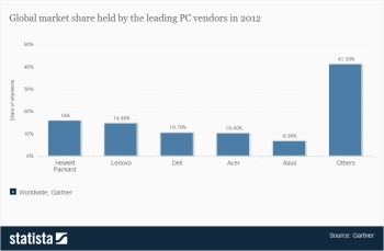 1Statista worldwide-market-shares-of-pc-vendors