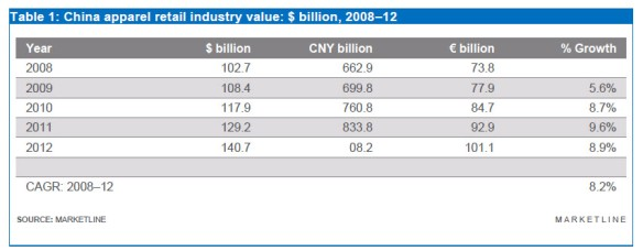 Apparel industry value