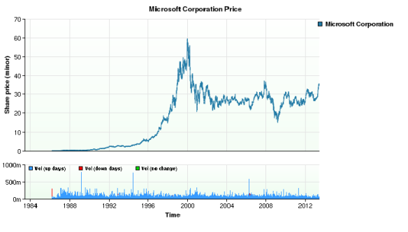 MSFT Stock pricing