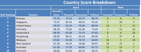 Bloomberg country score