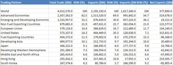 Trade flow excel