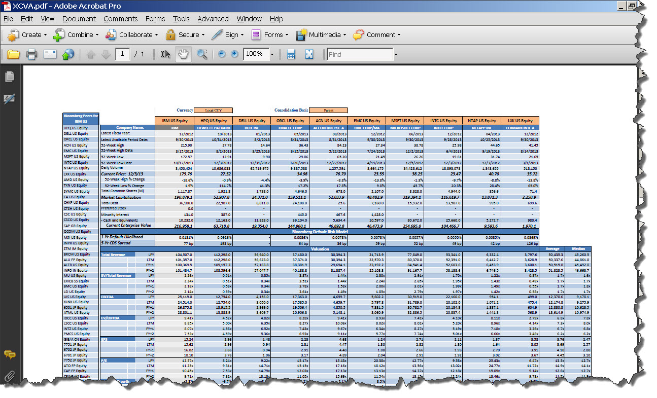 Ten reasons to Use Bloomberg Templates for Company Analysis – Financial Analysis Template