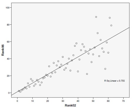 Ranks graph