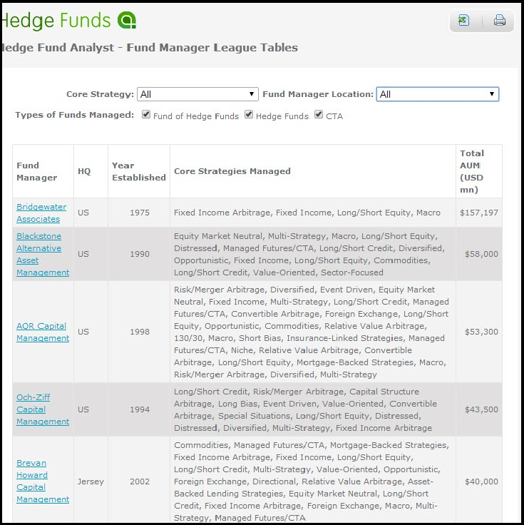 The Long and Short of Preqin's Hedge Fund Analyst Database