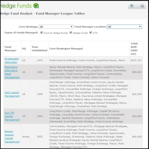 Hedge Largest Hedge funds