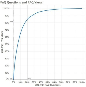 TAB FAQ Cum percentage graph for blog