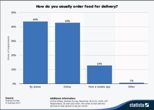 how do you order food for delivery
