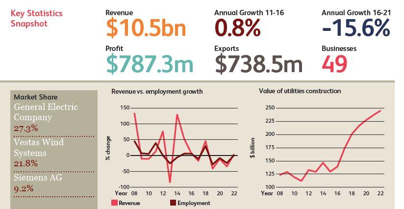 ibisworld industry report