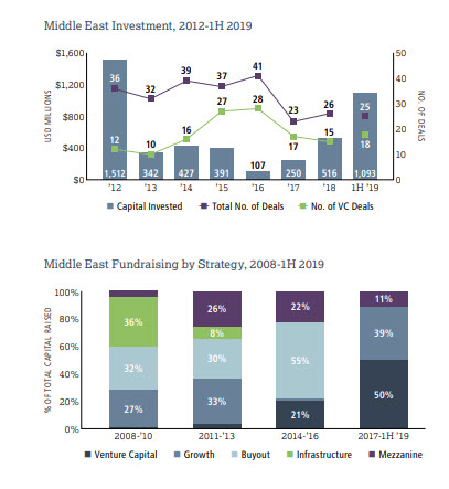EMPEA.  Two graphs showing private investment  in the Middle East.  The first graph shows imvestment trends from 2012 to Q! 2019.  The second graph shows Fundraising by Strategy from 2008 - Q! 2019.