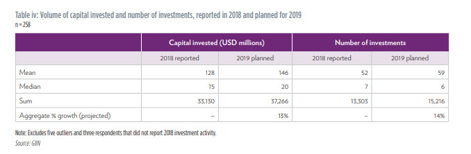Global Impact Investing Network 2019 Annual Impact Investor Survey showing the growth in impact investing from 2018 to 2019.