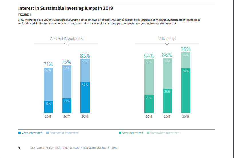 A graph from a Morgan Stanley white paper from 2019 showing the growth of interest in sustainable investing in 2019.