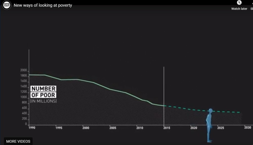 World Bank image showing that the 1990 poverty rate was cut in half by 2015, 5 years ahead of the deadline set in the first Minllenium Development Goal
