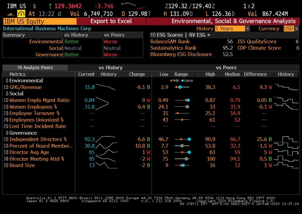 Screenshot from Bloomberg with ESG ratings for IBM