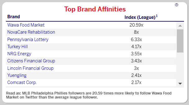 An image showing the top brand affinities: the top brands that Philadelphia Phillies fans follow on Twitter, compared to other MLB fans