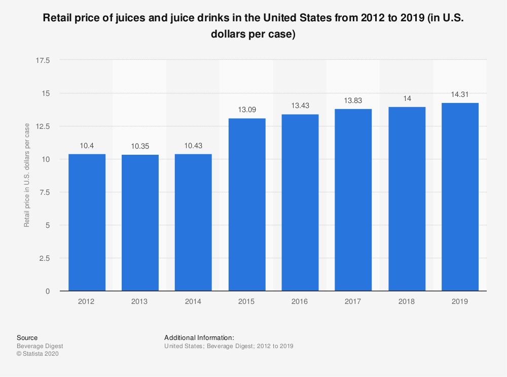 Statista chart from Beverage Digest depicting retail price of juices and juice drinks in the United States from 2012 to 2019 (in U.S. dollars per case)