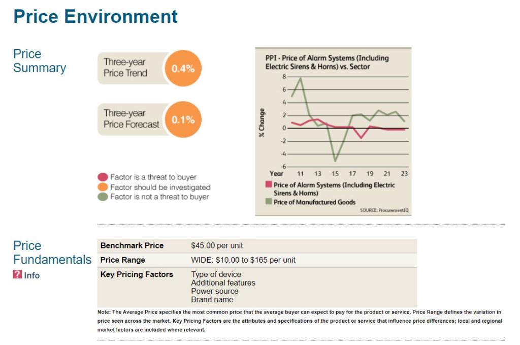 Price Environment visualization from ProcurementIQ report for smoke detectors